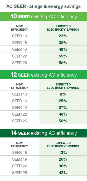 Want To Save On Air Conditioning Costs Switch To A New Energy